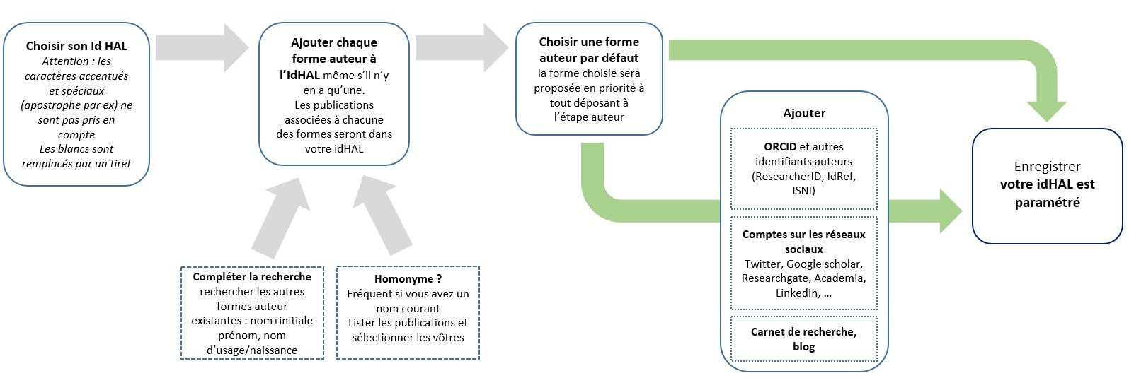 Schéma de configuration de l'idHAL